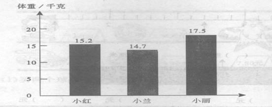 三年级下学期第七单元家庭测试 - xuxunren - xuxunren的博客
