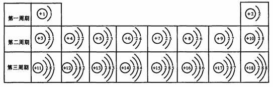最后一列元素原子的最外层电子数都达到稳定结构