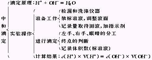 [组图]酸碱中和滴定