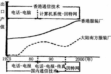 进口出口贸易公司结构图