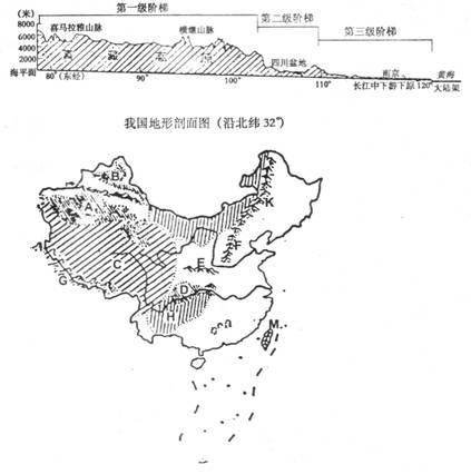 四川盆地 d.塔里木盆地