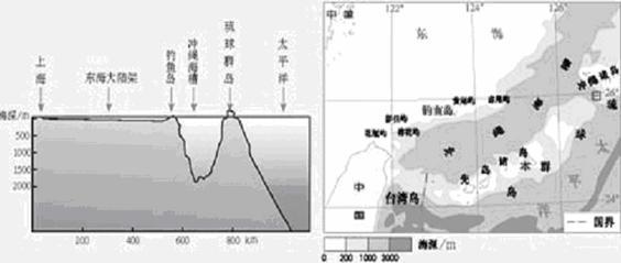 (3)琉球群岛是东亚岛弧(包括我国台湾岛以及千岛群岛等)的一部分,它