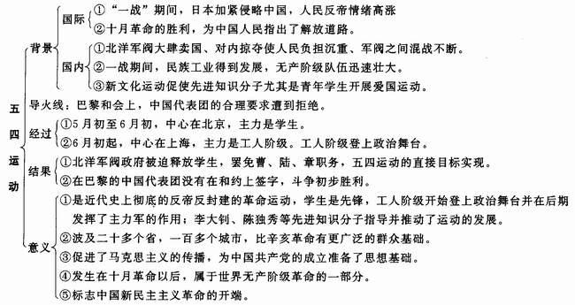新文化运动和中国共产党的诞生