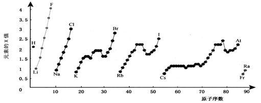 的是( ) (A)13C和14C属于同一种元素,它们互为同位素 (B)1H和2H是不同的核素,它们的质子数相等 (C)14C和14N的质量数相等,它们的中子数不等 (D)6Li和7Li的电子数相等,中子数也相等 4.基态原子的4s能级中只有1个电子的元素共有( ) A.1种 B.2种 C.3种 D.8种 5.(2007年高考理综上海卷)地球上氦元素主要以4He形式存在,而月球土壤中吸附着数百万吨3He,据估算3He核聚变所释放的能量可供人类使用上万年。下列说法正确的是( ) = 1 * GB3 3He、