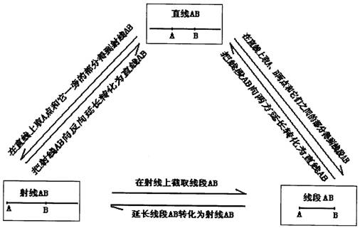 4. 直线、射线、线段的联系:   射线、线段的概念是利用直线来定义的,它们都是直线的一部分,其中线段是直线的有限部分.       5.线段的性质   线段的性质也是用公理给出的即线段公理:在所有连接两点的线中,线段最短。连结两点线段的长度叫做这两点间的距离。用这条线段的长度定义距离的合理性表现在线段公理保证了这样的线段是唯一的并且是长度最短的。                     6.线段的度量   (1)直接用刻度尺或圆规和刻度尺结合使用   (2)表示法:AB=7cm 7.线段长短的比较