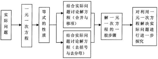 2.列方程解应用题的一般步骤:   (1)审题:透彻理解题意,明确哪些是已知数,哪些是未知数,以及它们之间的关系。找出所有的等量     关系。列个表,画张图。   (2)设未知数列代数式:根据题意,可采用直接设未知数,也可间接设未知数,必须写明单位,语言叙     述要完整。用字母(x,y,)表示未知数,并把它们看做已知数参加运算,列出有关代数式,即     根据题中给出的条件,用含有所设未知数的代数式表示其他未知数。   (3)列方程:利用列代数式时没有用过的等量关系,把题目中的已知数,未知数一齐代