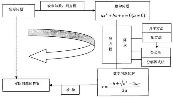公式法的一般步骤:①把一元二次方程化为一般