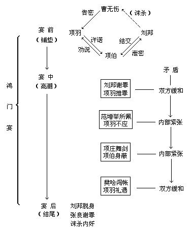 《鸿门宴》结构分析